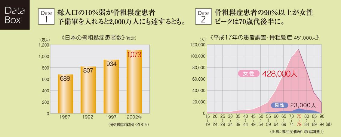 日本の骨粗鬆症患者数、平成17年の患者調査・骨粗鬆症