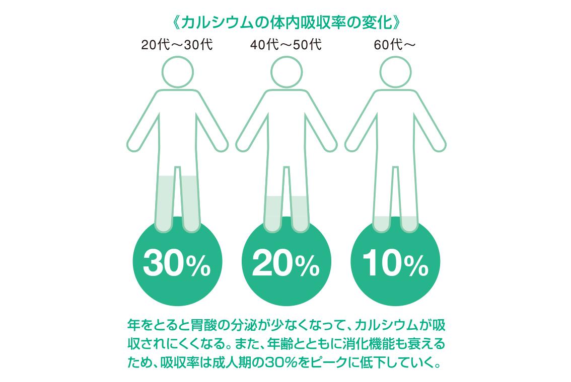 カルシウムの体内吸収率の変化