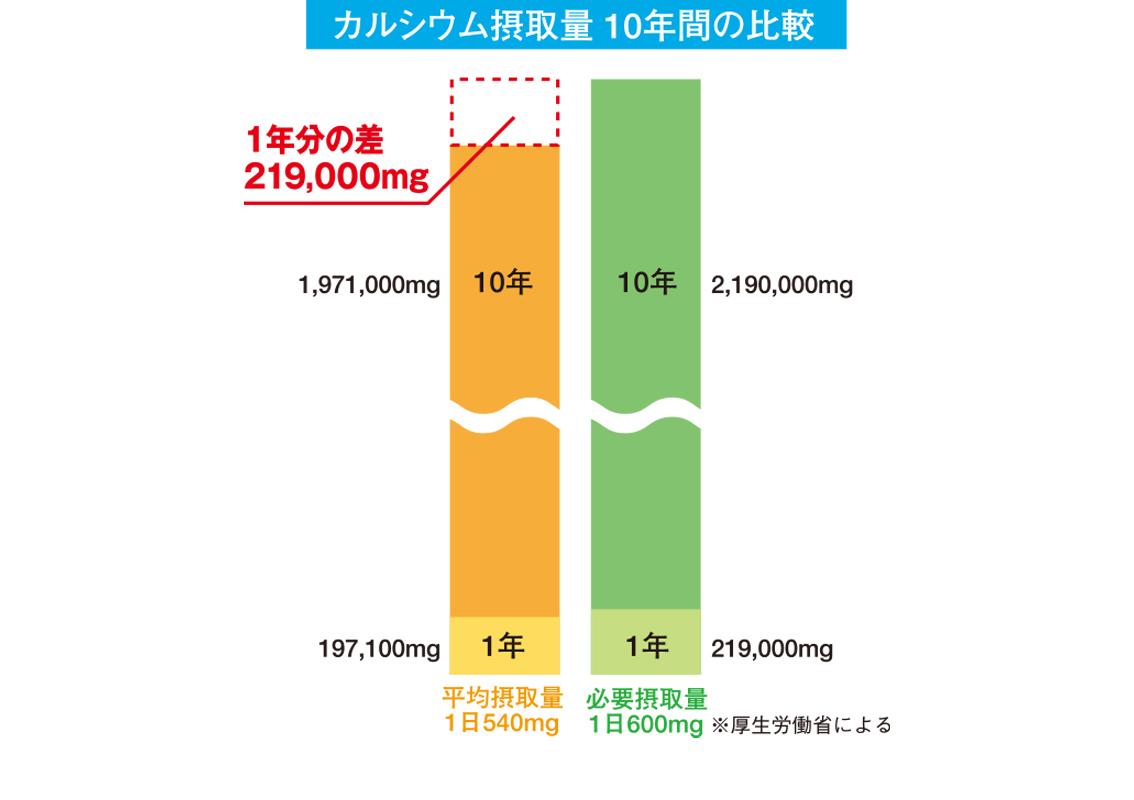 カルシウム摂取量 10年間の比較