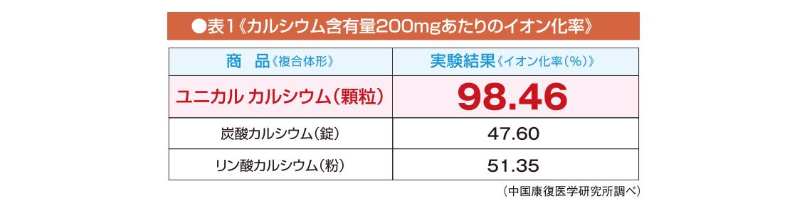 カルシウム含有量200mgあたりのイオン化率