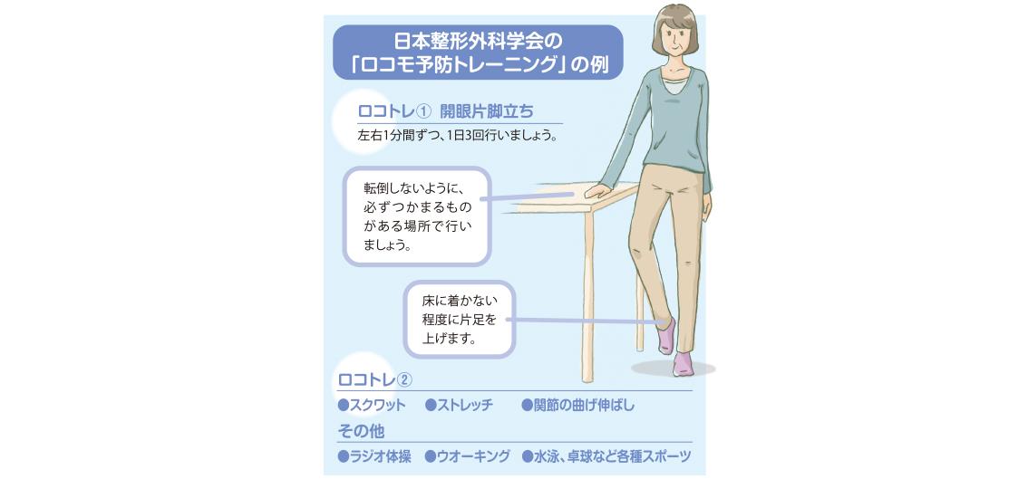 日本整形外科学会の「ロコモ予防トレーニング」の例