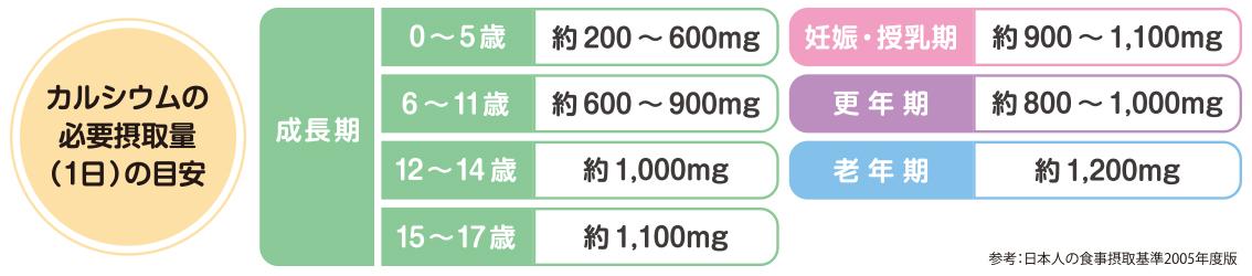 カルシウムの必要摂取量(1日)の目安