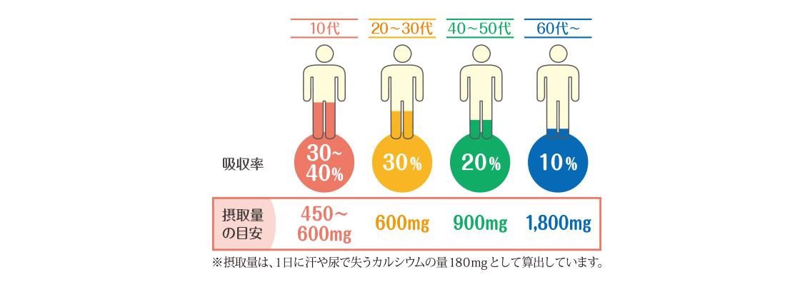 年齢によるカルシウムの吸収率